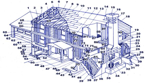 House construction house construction nomenclature for Building terms with pictures